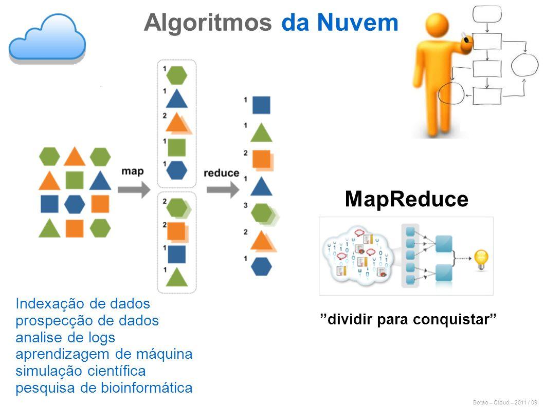 Algoritmos da Nuvem MapReduce Indexação de dados prospecção de dados