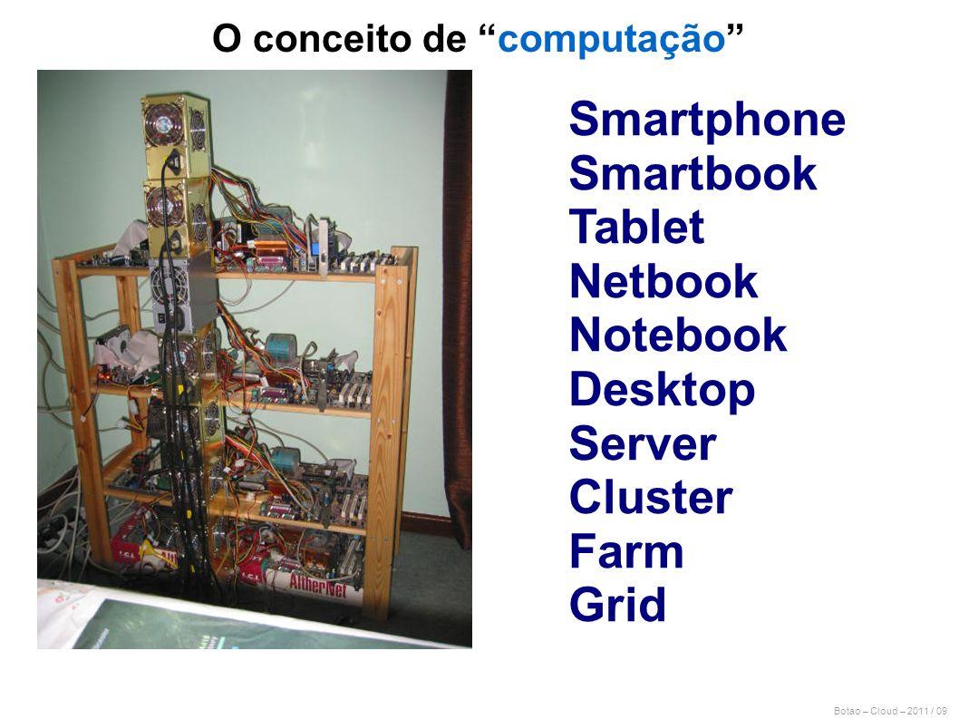 O conceito de computação