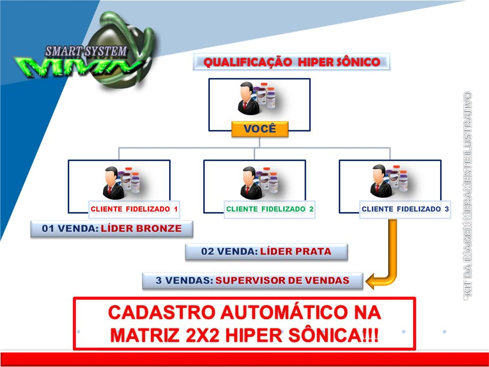 CADASTRO AUTOMÁTICO NA MATRIZ 2X2 HIPER SÔNICA!!!