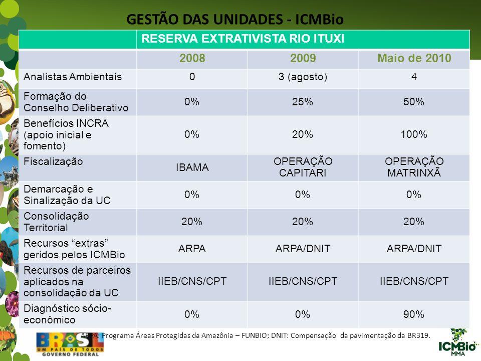GESTÃO DAS UNIDADES - ICMBio