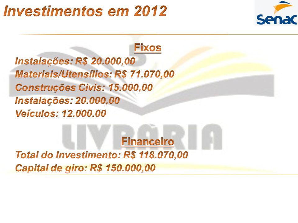 Investimentos em 2012 Fixos Financeiro Instalações: R$ 20.000,00