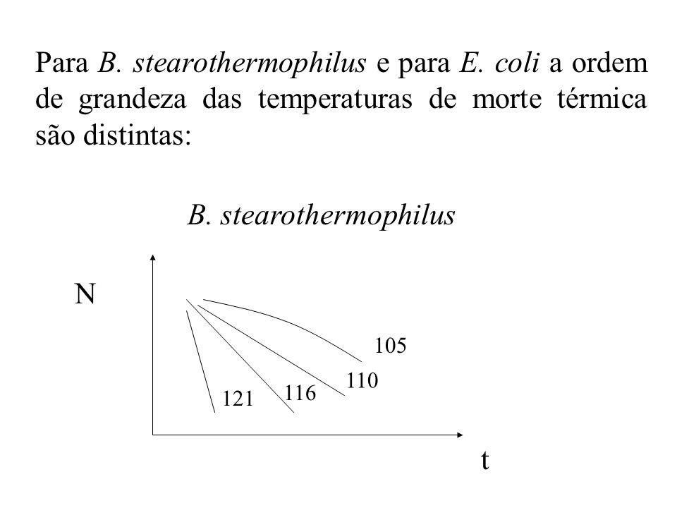 Para B. stearothermophilus e para E