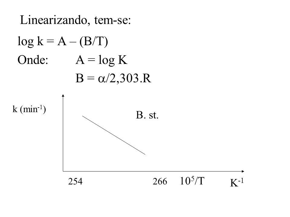 Linearizando, tem-se: log k = A – (B/T) Onde: A = log K B = /2,303.R