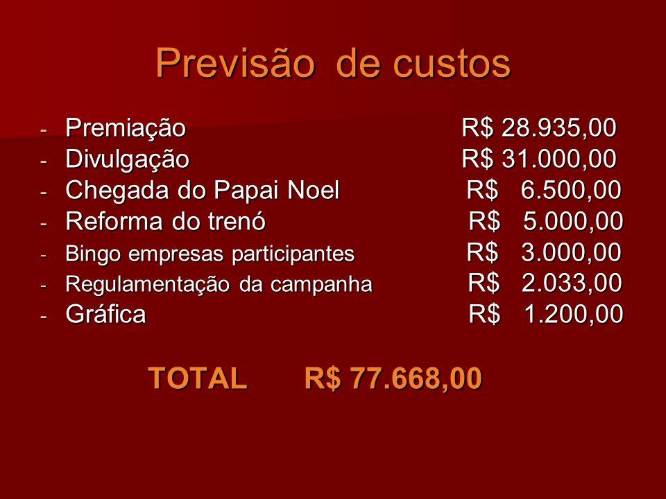 Previsão de custos Premiação R$ 28.935,00 Divulgação R$ 31.000,00