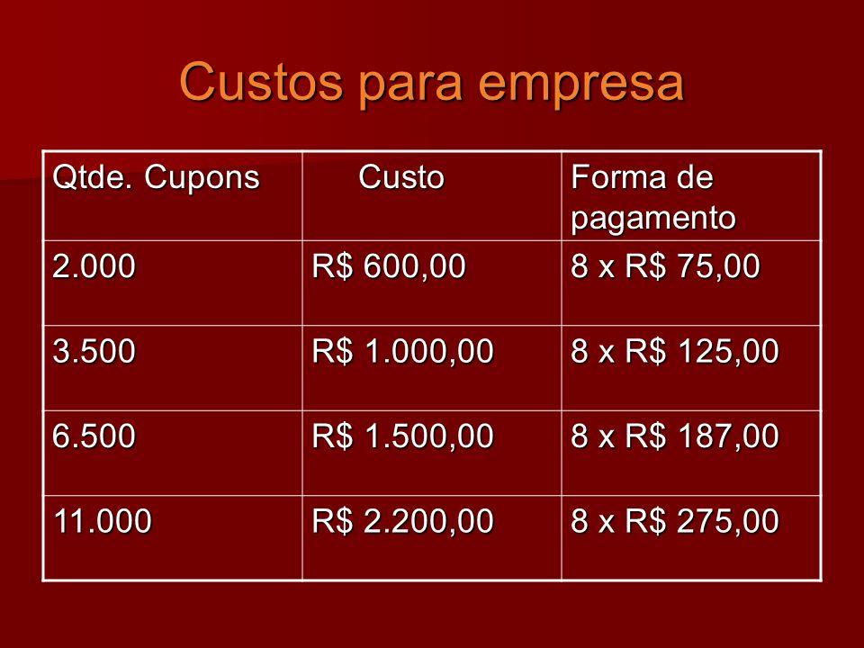 Custos para empresa Qtde. Cupons Custo Forma de pagamento 2.000
