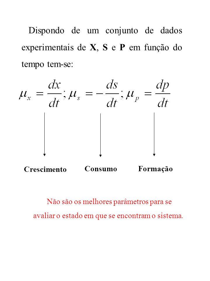 Dispondo de um conjunto de dados experimentais de X, S e P em função do tempo tem-se: