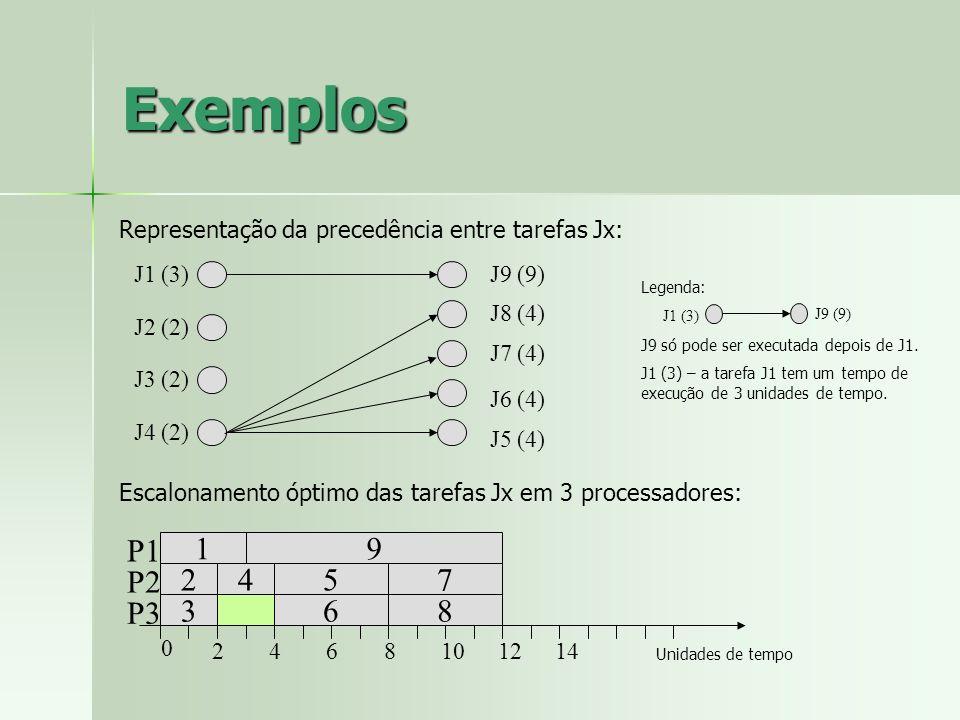 Exemplos Representação da precedência entre tarefas Jx: J1 (3) J2 (2) J3 (2) J4 (2) J9 (9) J8 (4)
