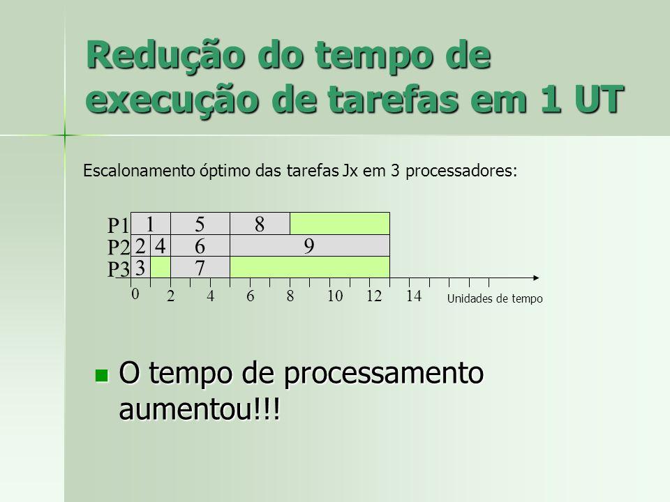 Redução do tempo de execução de tarefas em 1 UT