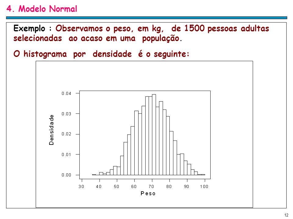 O histograma por densidade é o seguinte: