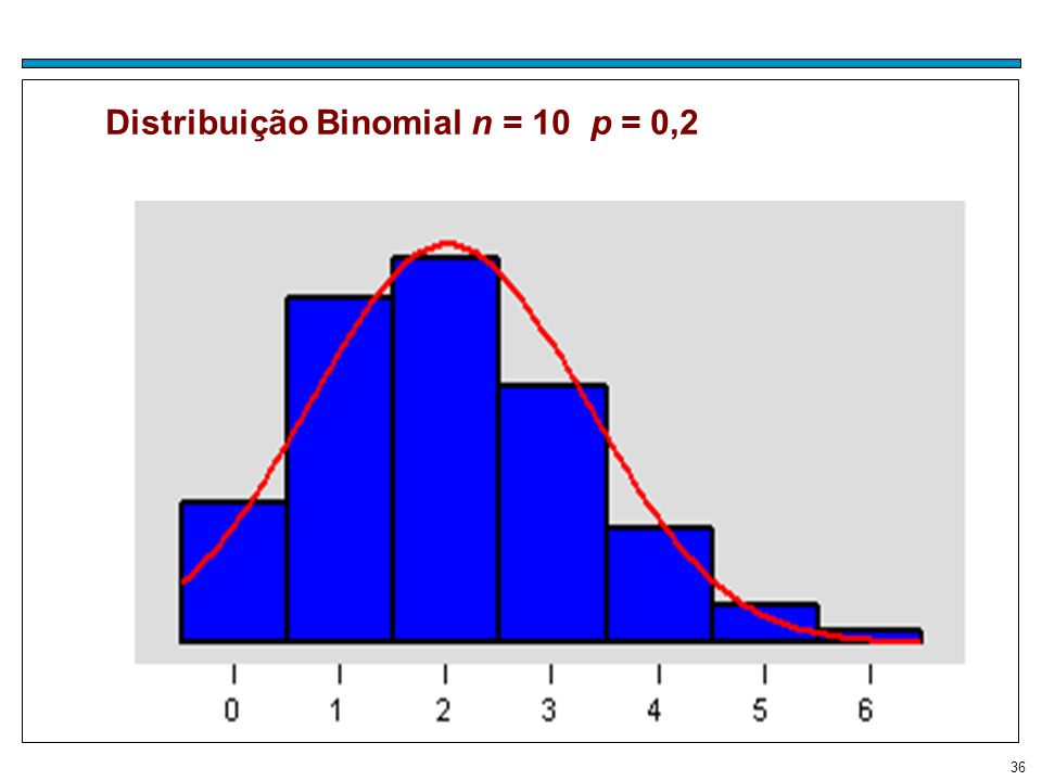 Distribuição Binomial n = 10 p = 0,2