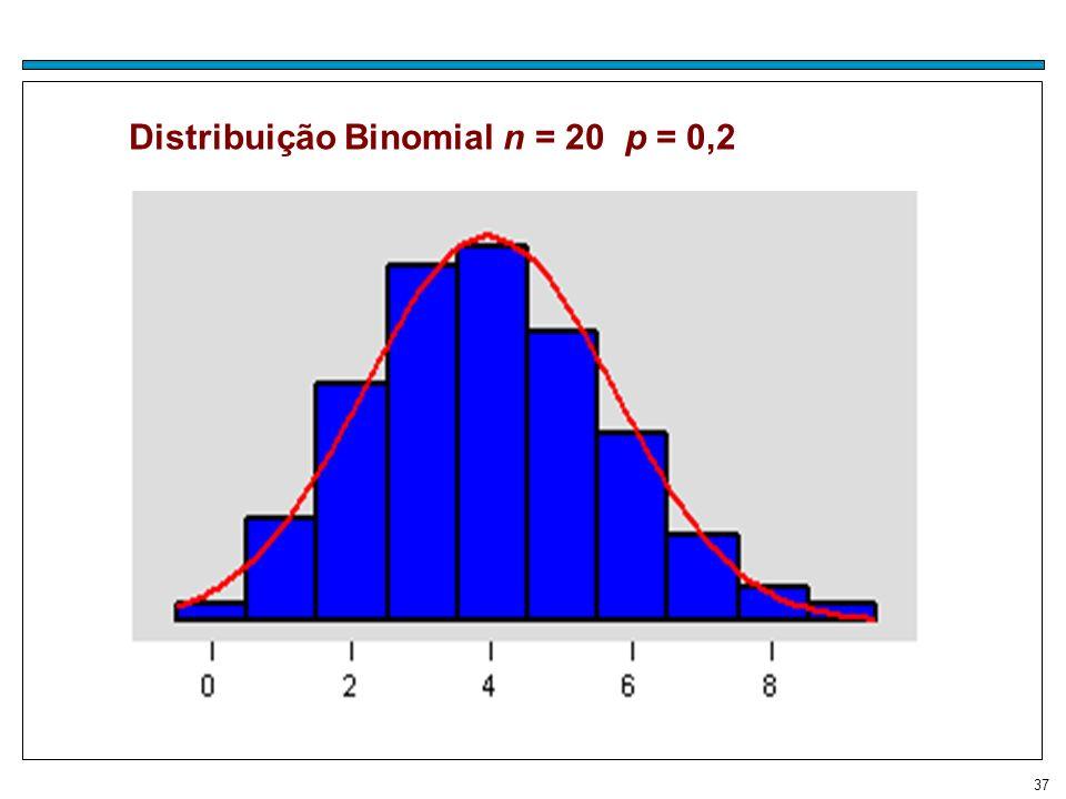 Distribuição Binomial n = 20 p = 0,2