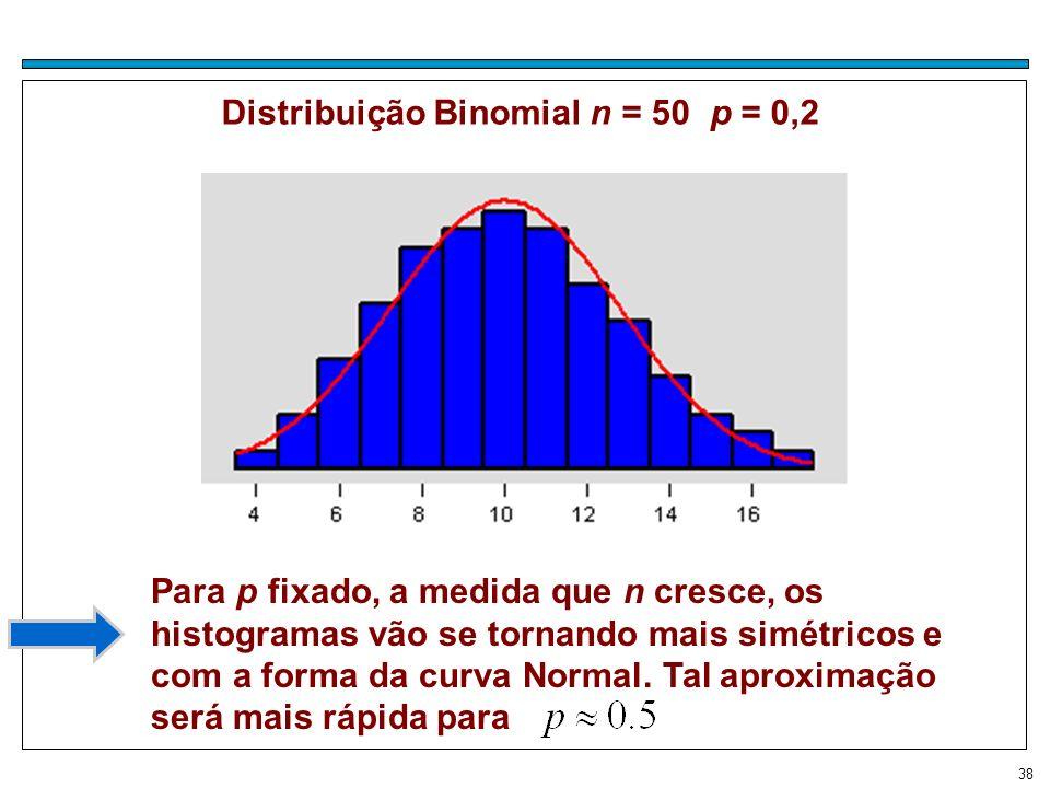 Distribuição Binomial n = 50 p = 0,2