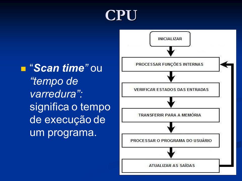 CPU Scan time ou tempo de varredura : significa o tempo de execução de um programa.