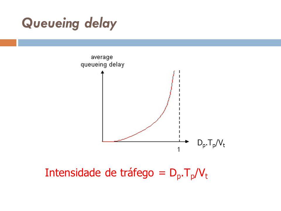Queueing delay Dp.Tp/Vt Intensidade de tráfego = Dp.Tp/Vt