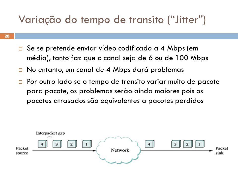 Variação do tempo de transito ( Jitter )