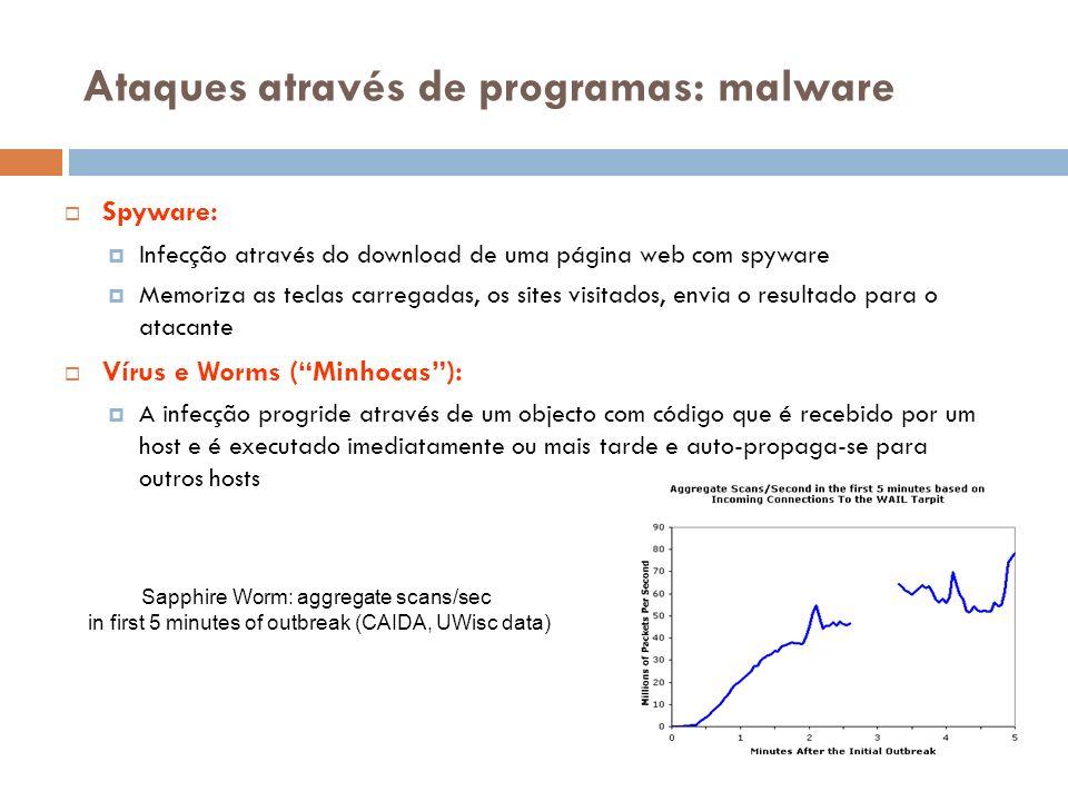 Ataques através de programas: malware