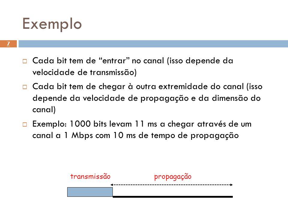 Exemplo Cada bit tem de entrar no canal (isso depende da velocidade de transmissão)