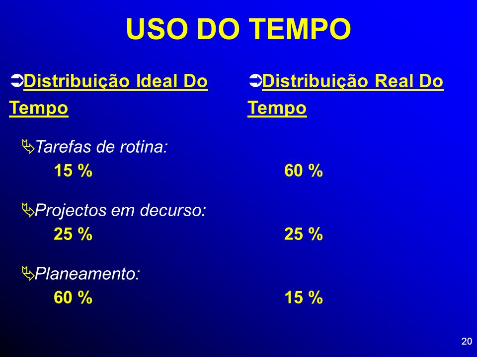 USO DO TEMPO Distribuição Ideal Do Tempo Distribuição Real Do Tempo