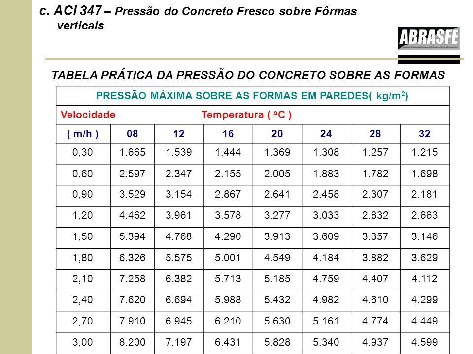 PRESSÃO MÁXIMA SOBRE AS FORMAS EM PAREDES( kg/m2)