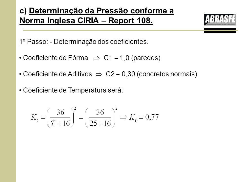 c) Determinação da Pressão conforme a Norma Inglesa CIRIA – Report 108.