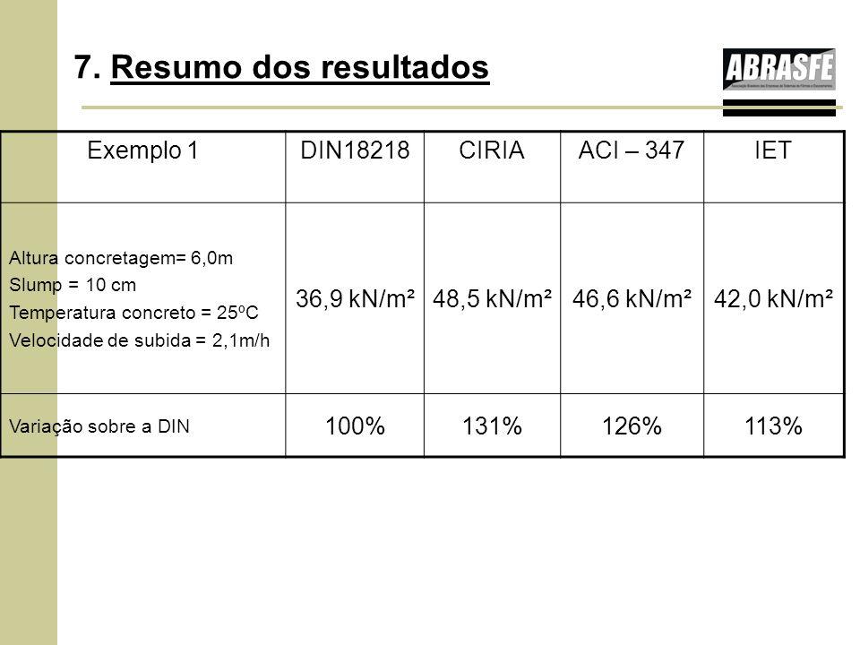 7. Resumo dos resultados Exemplo 1 DIN18218 CIRIA ACI – 347 IET