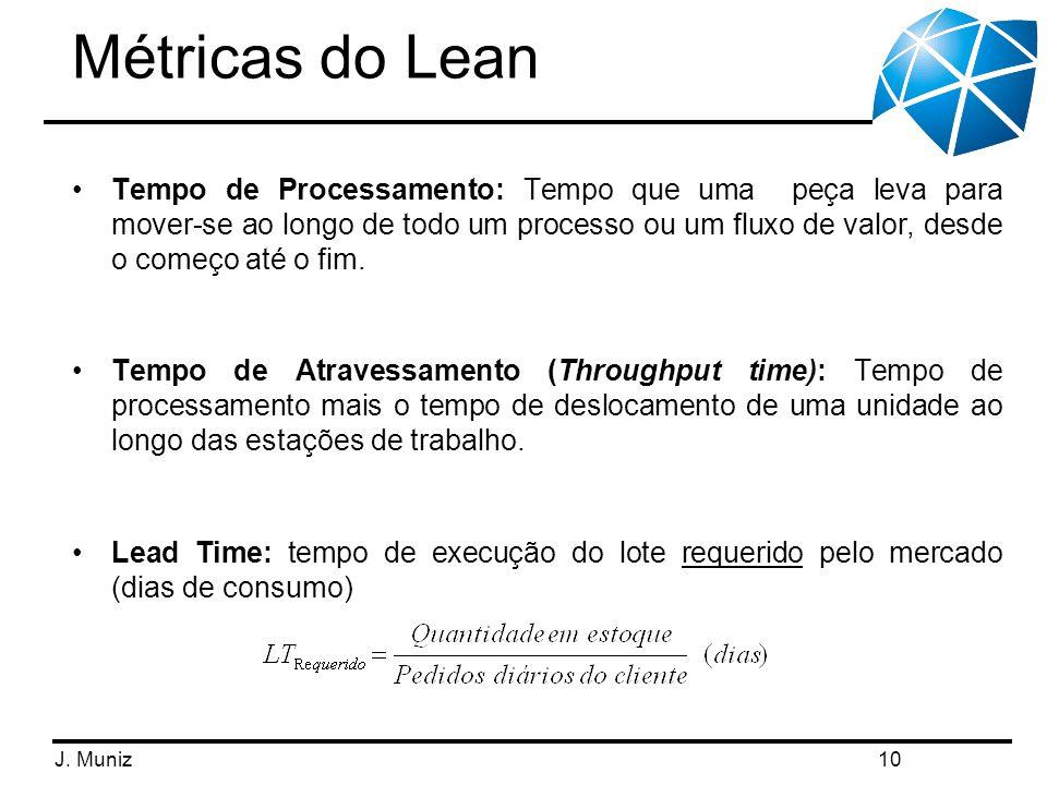 Métricas do Lean