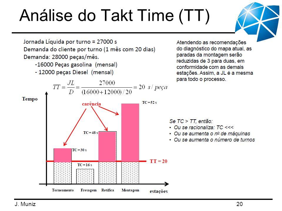 Análise do Takt Time (TT)