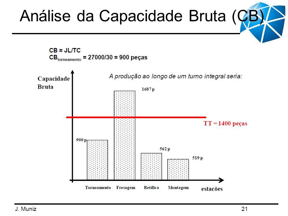 Análise da Capacidade Bruta (CB)