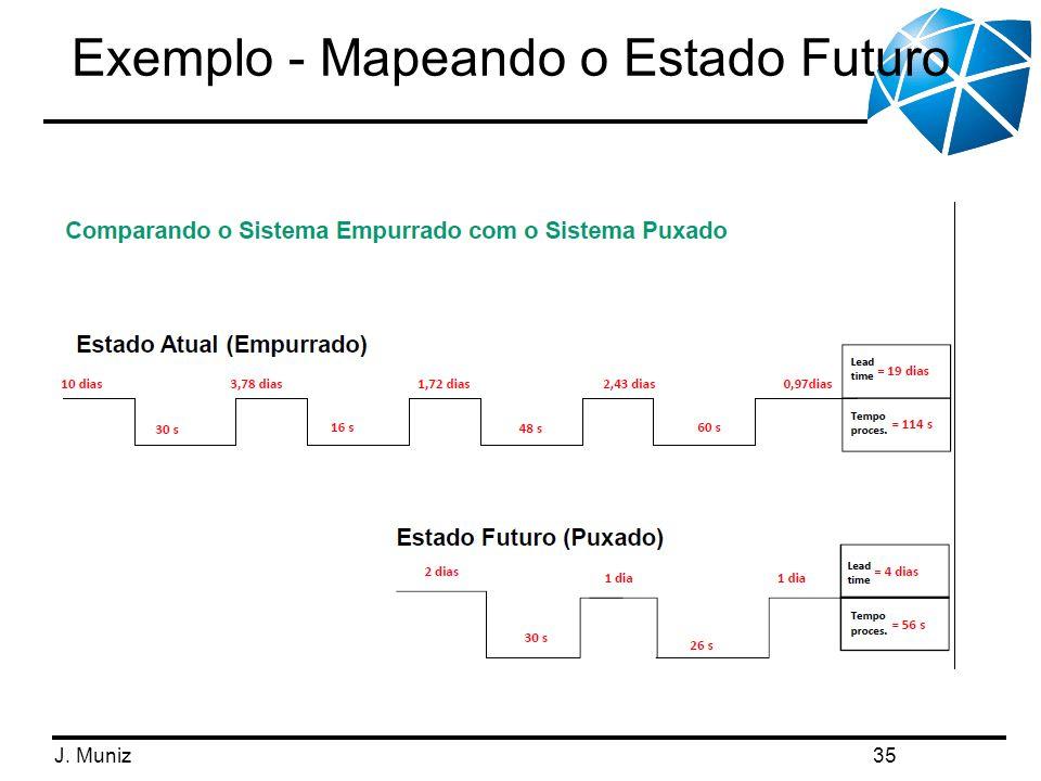 Exemplo - Mapeando o Estado Futuro