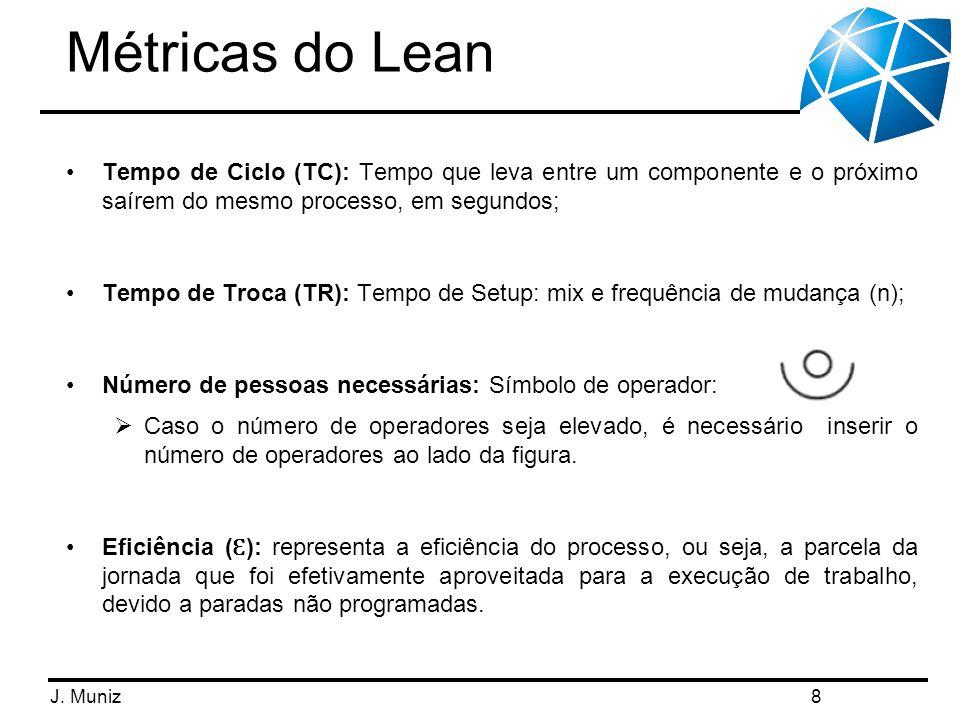 Métricas do Lean Tempo de Ciclo (TC): Tempo que leva entre um componente e o próximo saírem do mesmo processo, em segundos;