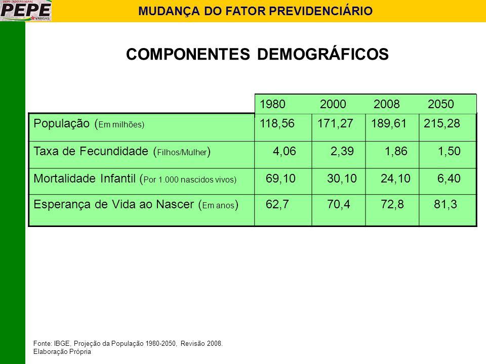 MUDANÇA DO FATOR PREVIDENCIÁRIO COMPONENTES DEMOGRÁFICOS