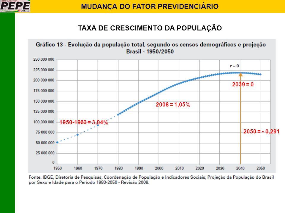 MUDANÇA DO FATOR PREVIDENCIÁRIO TAXA DE CRESCIMENTO DA POPULAÇÃO