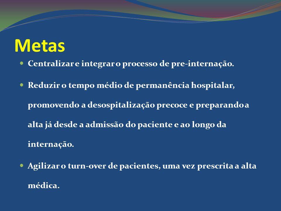 Metas Centralizar e integrar o processo de pre-internação.