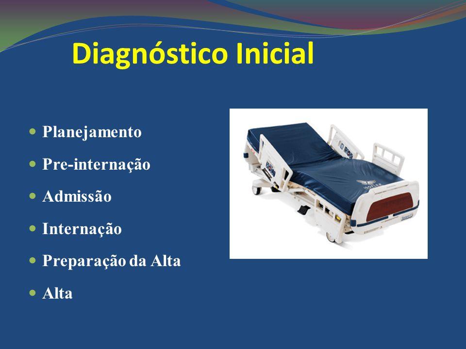 Diagnóstico Inicial Planejamento Pre-internação Admissão Internação