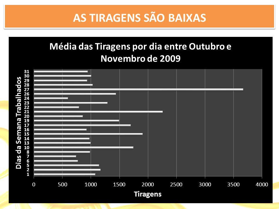 AS TIRAGENS SÃO BAIXAS