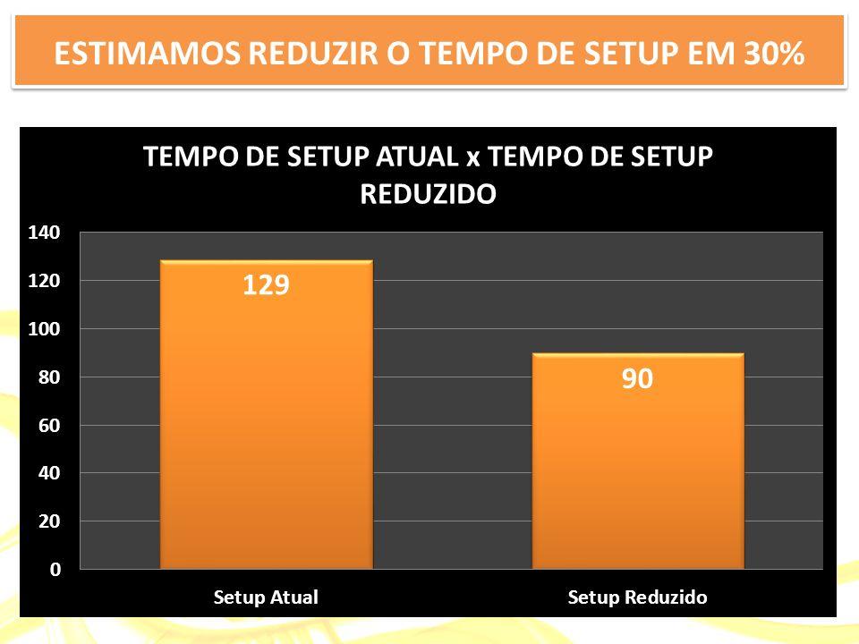 ESTIMAMOS REDUZIR O TEMPO DE SETUP EM 30%