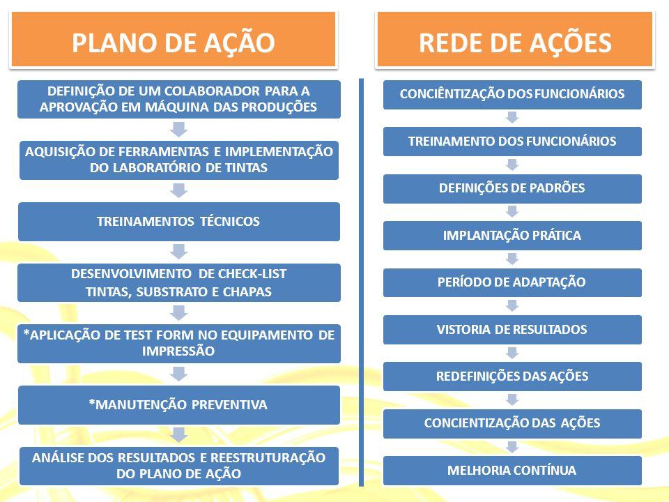 PLANO DE AÇÃO REDE DE AÇÕES