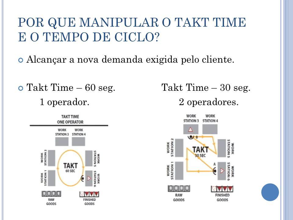 POR QUE MANIPULAR O TAKT TIME E O TEMPO DE CICLO