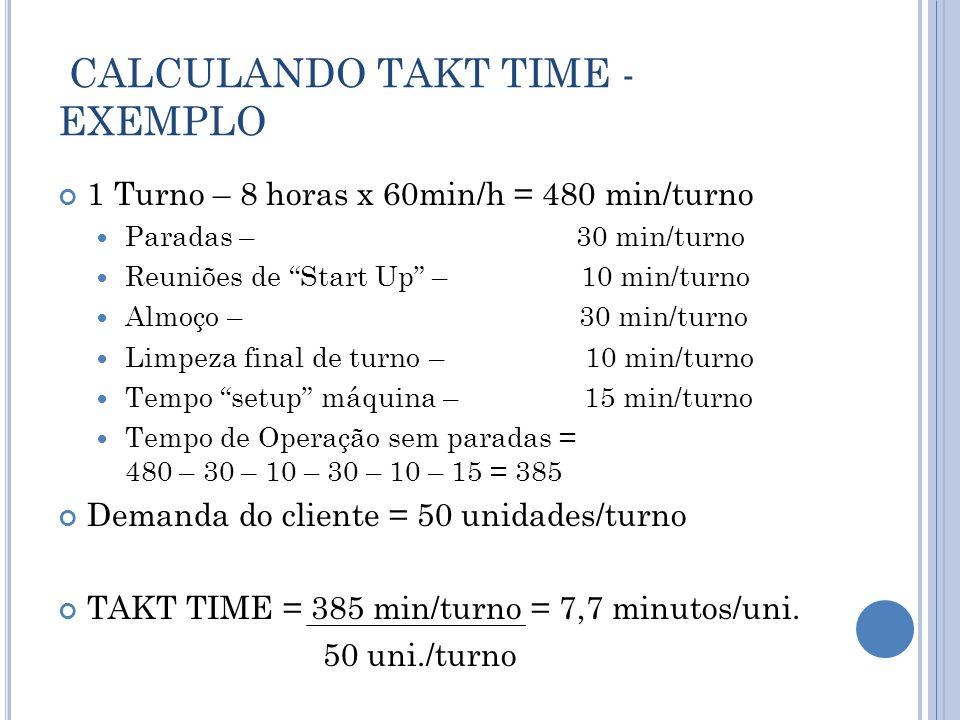CALCULANDO TAKT TIME - EXEMPLO