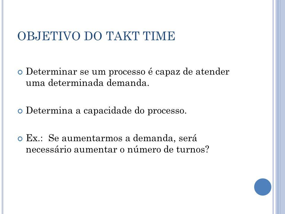 OBJETIVO DO TAKT TIME Determinar se um processo é capaz de atender uma determinada demanda. Determina a capacidade do processo.