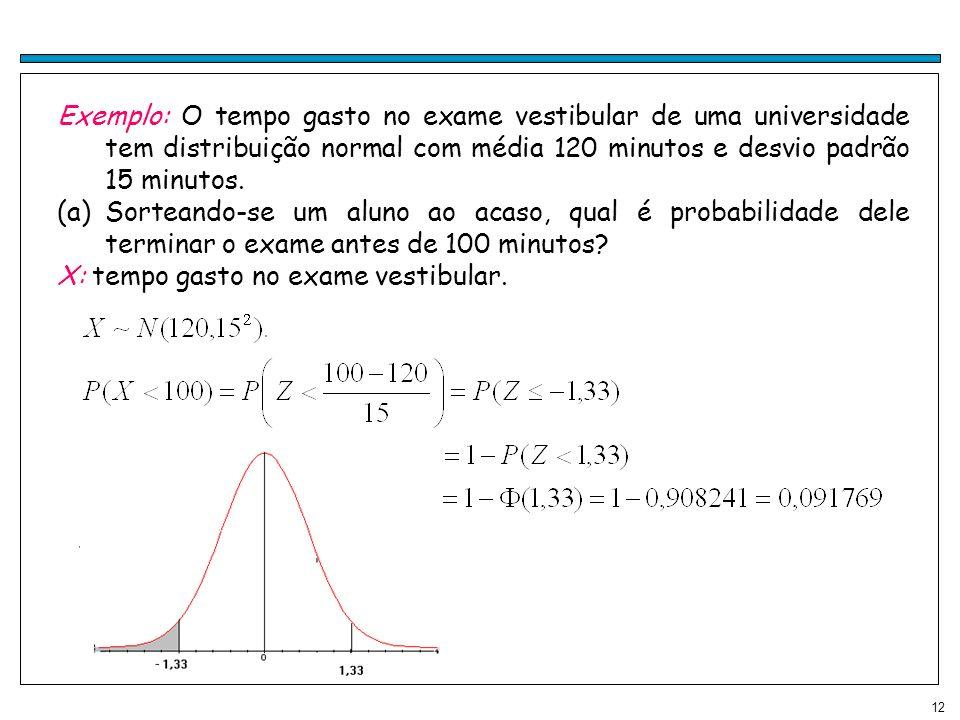Exemplo: O tempo gasto no exame vestibular de uma universidade tem distribuição normal com média 120 minutos e desvio padrão 15 minutos.