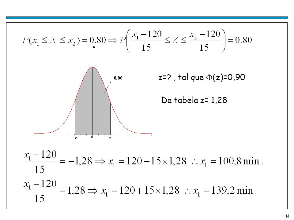 z= , tal que (z)=0,90 Da tabela z= 1,28