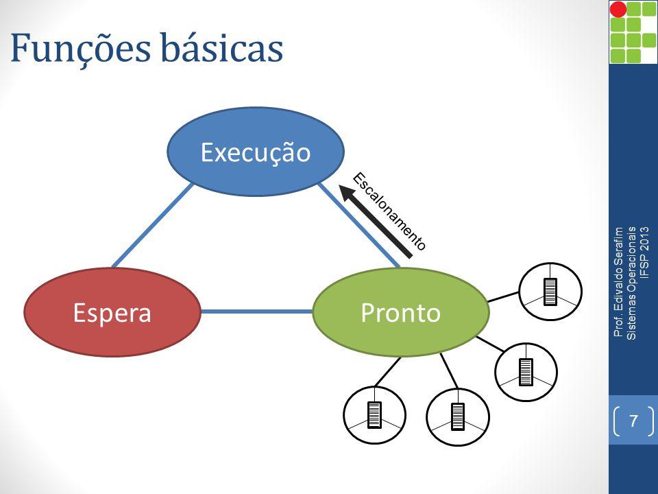 Funções básicas Execução Espera Pronto Escalonamento
