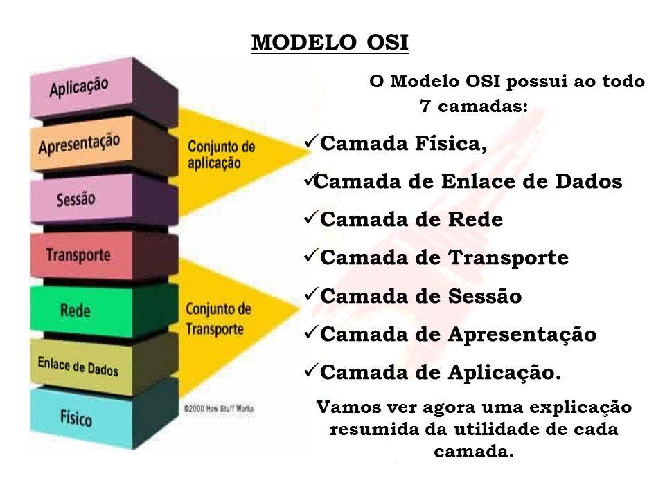 MODELO OSI Camada Física, Camada de Enlace de Dados Camada de Rede