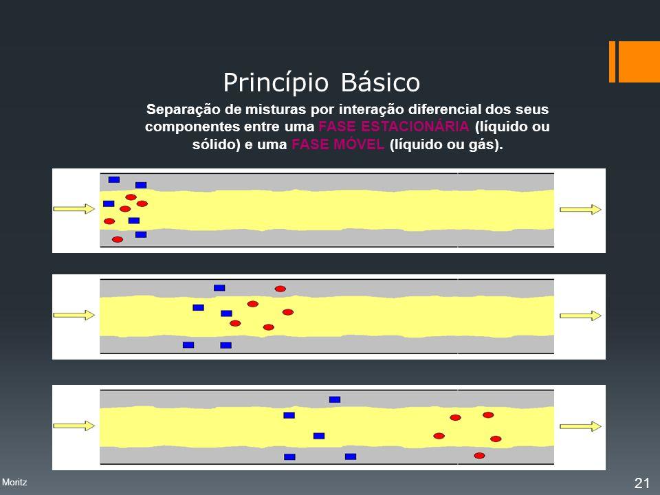 Princípio Básico Separação de misturas por interação diferencial dos seus. componentes entre uma FASE ESTACIONÁRIA (líquido ou.
