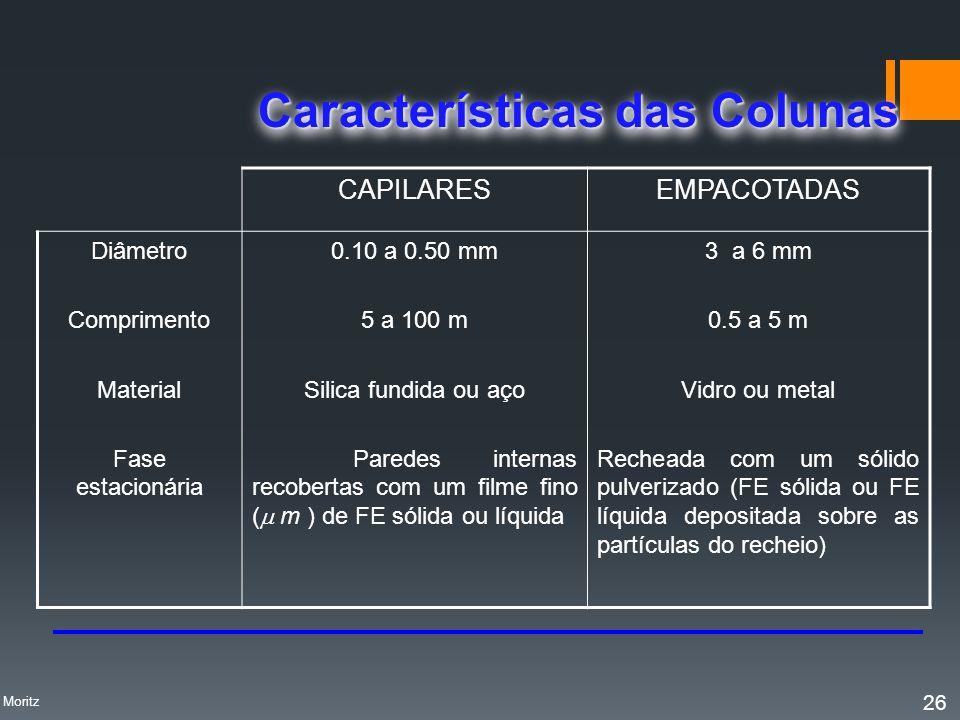 Características das Colunas