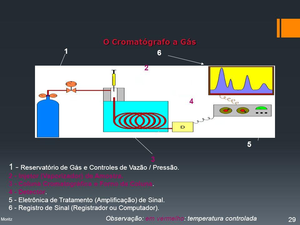 1 - Reservatório de Gás e Controles de Vazão / Pressão.