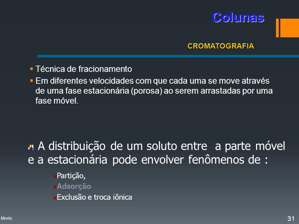 Colunas CROMATOGRAFIA. Técnica de fracionamento.