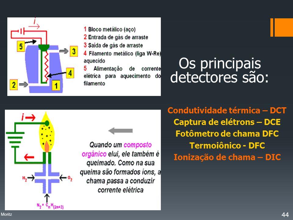 Os principais detectores são: