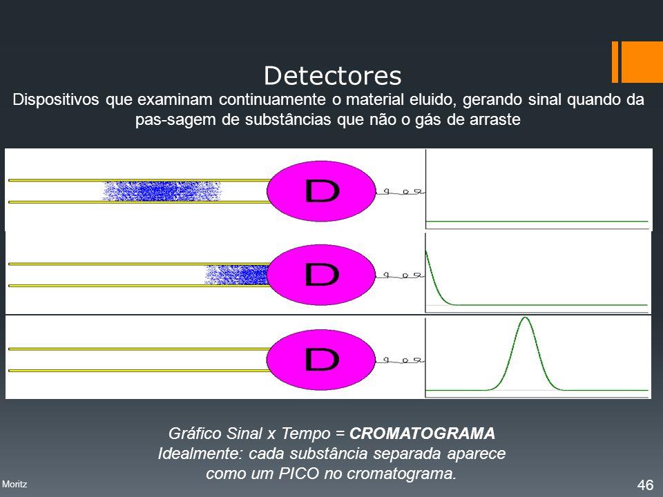 Detectores Dispositivos que examinam continuamente o material eluido, gerando sinal quando da pas-sagem de substâncias que não o gás de arraste.